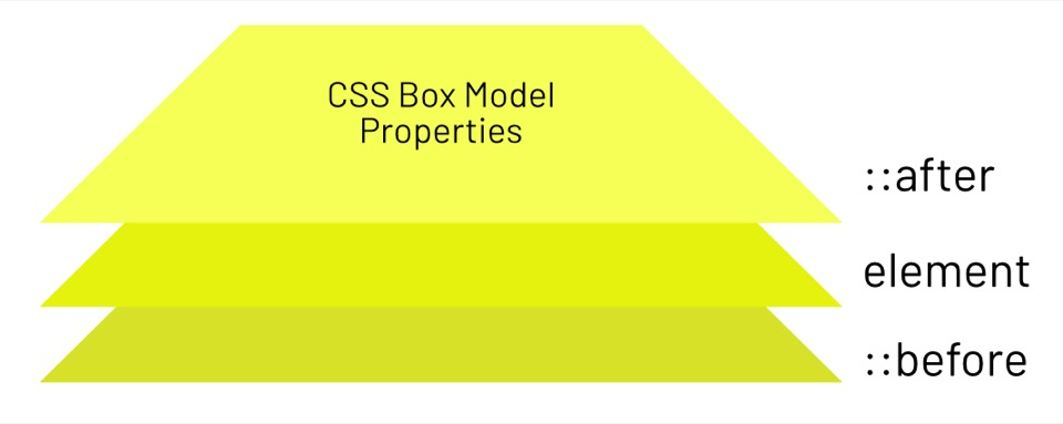 css before after box-model