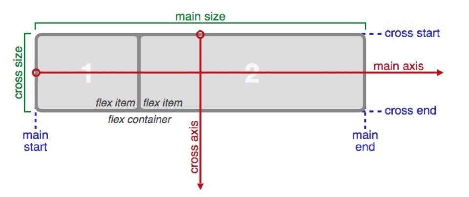 flexbox-terminology